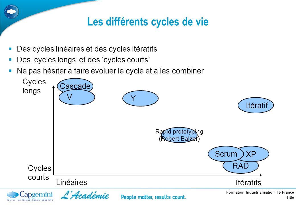 Formation Industrialisation TS France Title Les différents cycles de vie Des cycles linéaires et des cycles itératifs Des cycles longs et des cycles c