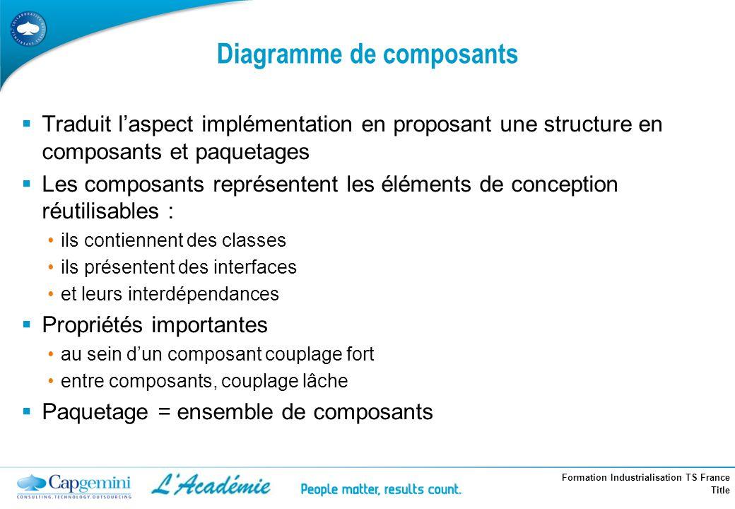 Formation Industrialisation TS France Title Diagramme de composants Traduit laspect implémentation en proposant une structure en composants et paqueta