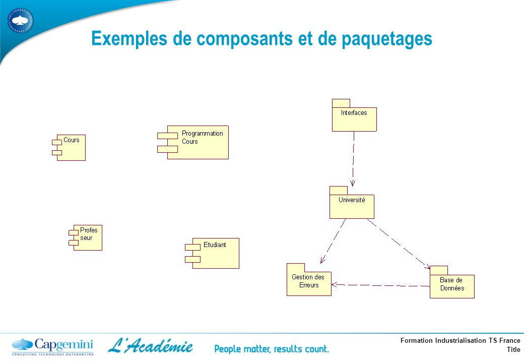 Formation Industrialisation TS France Title Exemples de composants et de paquetages