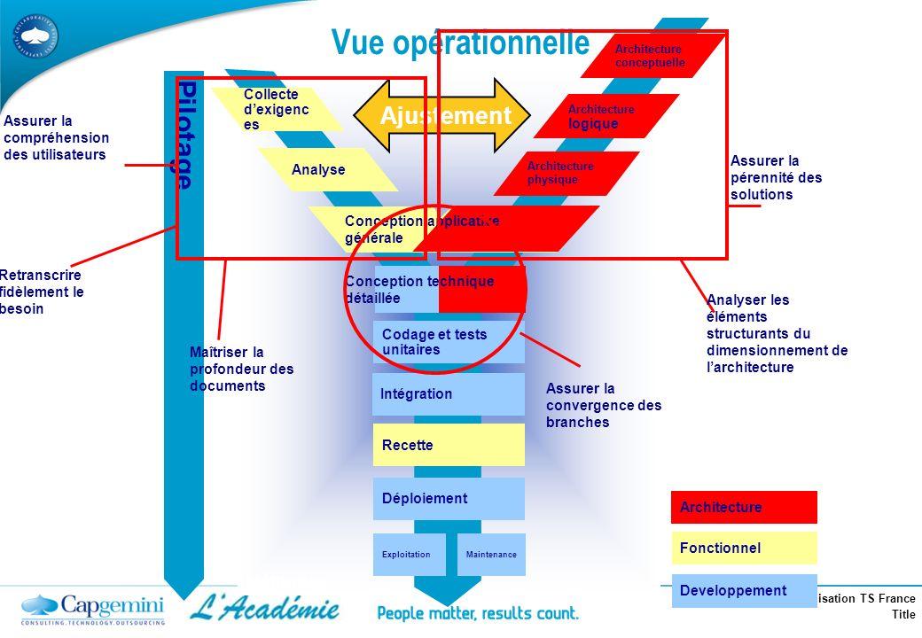 Formation Industrialisation TS France Title Vue opérationnelle Pilotage Developpement Fonctionnel Méthodes Architecture physique Architecture conceptu