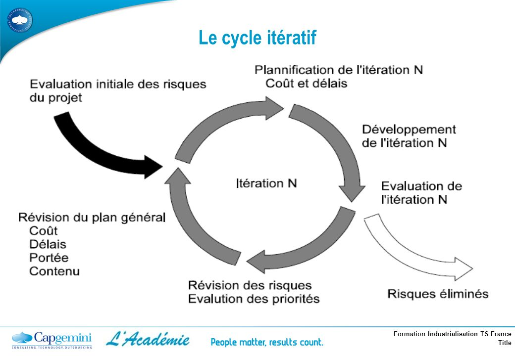 Formation Industrialisation TS France Title Le cycle itératif