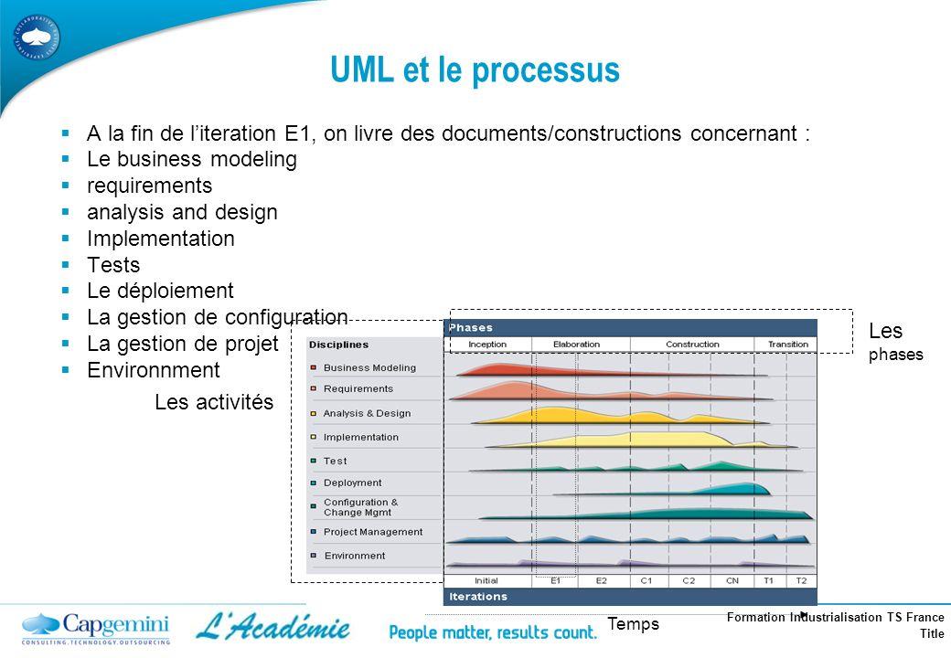 Formation Industrialisation TS France Title Les activités Les phases Temps UML et le processus A la fin de literation E1, on livre des documents/const
