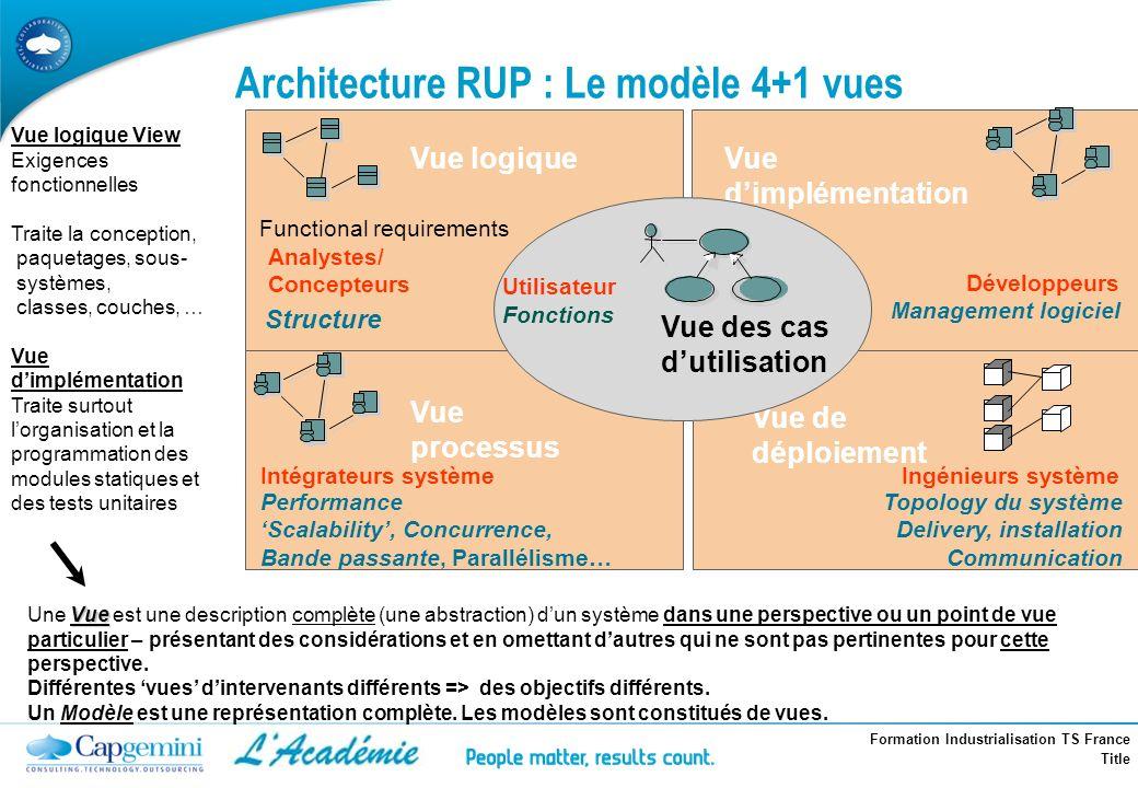Formation Industrialisation TS France Title Architecture RUP : Le modèle 4+1 vues Vue processus Vue de déploiement Vue logiqueVue dimplémentation Déve