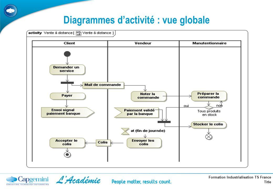 Formation Industrialisation TS France Title Diagrammes dactivité : vue globale