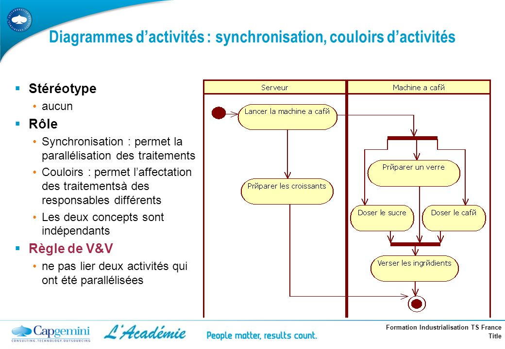 Formation Industrialisation TS France Title Diagrammes dactivités : synchronisation, couloirs dactivités Stéréotype aucun Rôle Synchronisation : perme