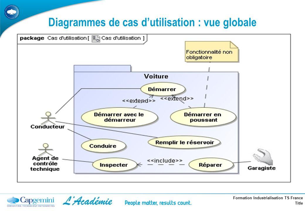 Formation Industrialisation TS France Title Diagrammes de cas dutilisation : vue globale