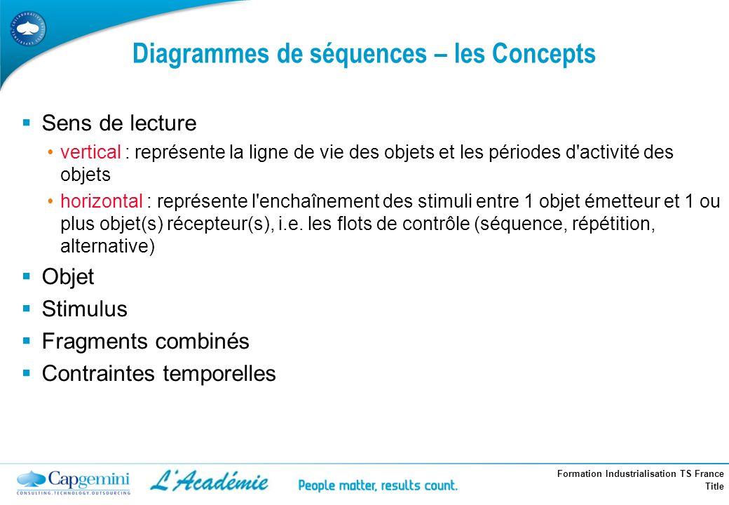 Formation Industrialisation TS France Title Diagrammes de séquences – les Concepts Sens de lecture vertical : représente la ligne de vie des objets et