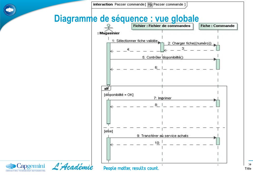 Formation Industrialisation TS France Title Diagramme de séquence : vue globale