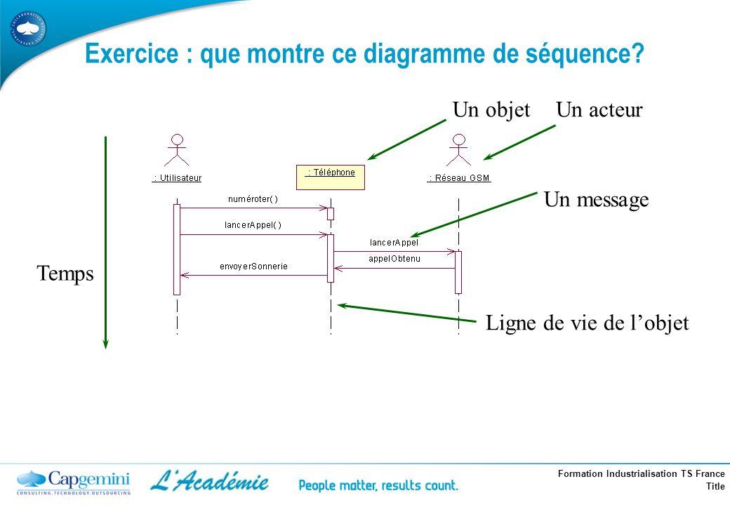 Formation Industrialisation TS France Title Un objet Un message Temps Ligne de vie de lobjet Un acteur Exercice : que montre ce diagramme de séquence?