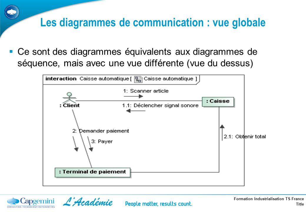 Formation Industrialisation TS France Title Les diagrammes de communication : vue globale Ce sont des diagrammes équivalents aux diagrammes de séquenc