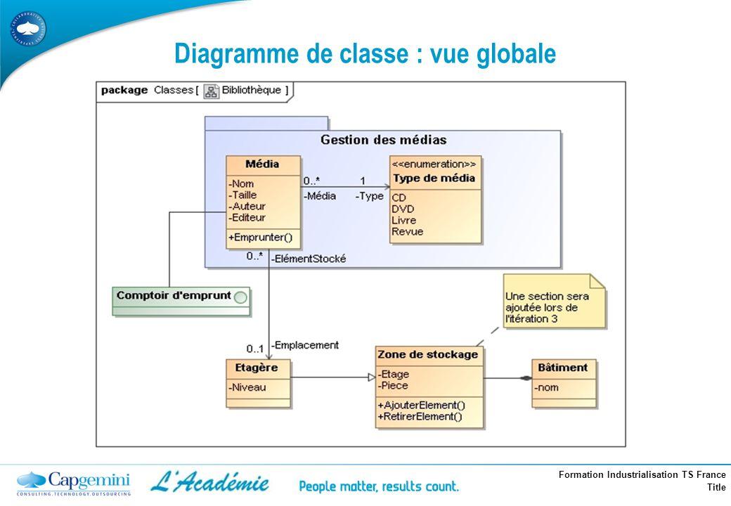 Formation Industrialisation TS France Title Diagramme de classe : vue globale