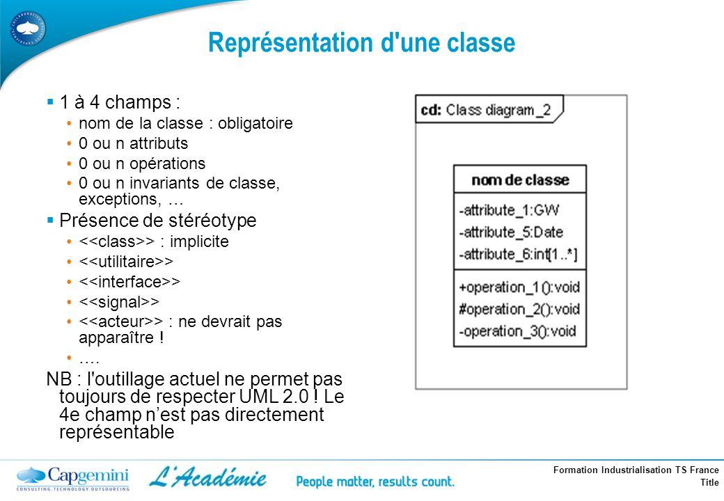 Formation Industrialisation TS France Title Représentation d'une classe 1 à 4 champs : nom de la classe : obligatoire 0 ou n attributs 0 ou n opératio