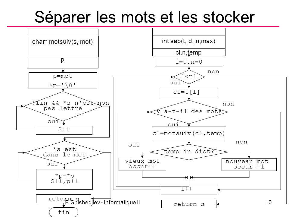 B.Shishedjiev - Informatique II10 Séparer les mots et les stocker p char* motsuiv(s, mot) p=mot *p='\0' !fin && *s n'est pas lettre S++ return s oui n
