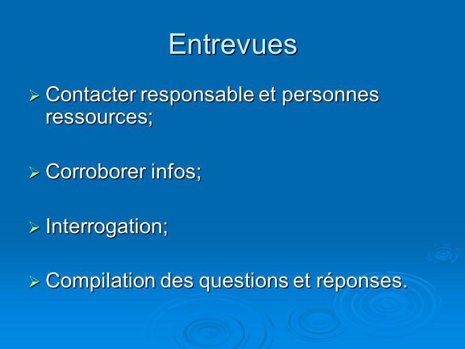 Entrevues Contacter responsable et personnes ressources; Contacter responsable et personnes ressources; Corroborer infos; Corroborer infos; Interrogat