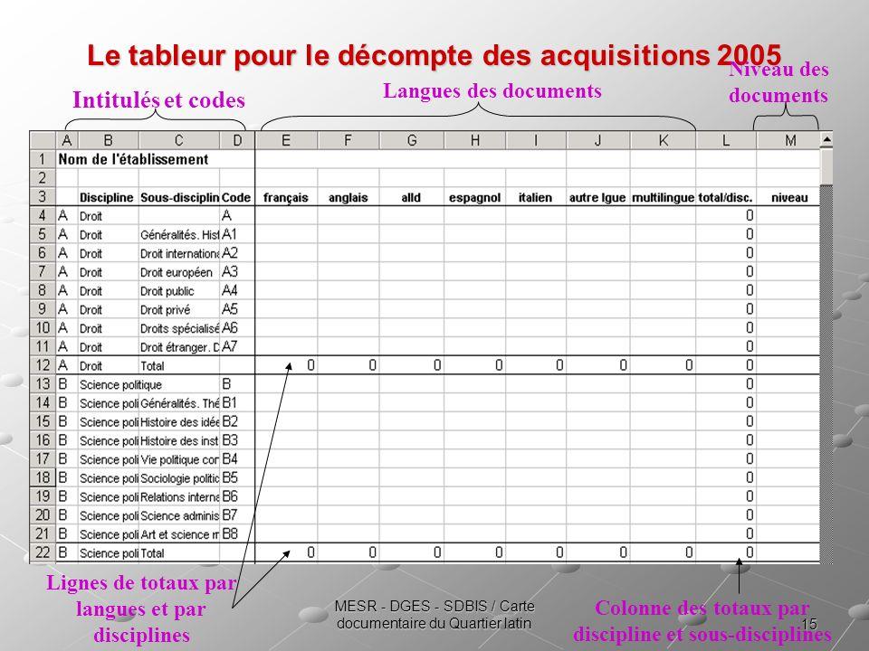 15 MESR - DGES - SDBIS / Carte documentaire du Quartier latin Le tableur pour le décompte des acquisitions 2005 Langues des documents Intitulés et cod
