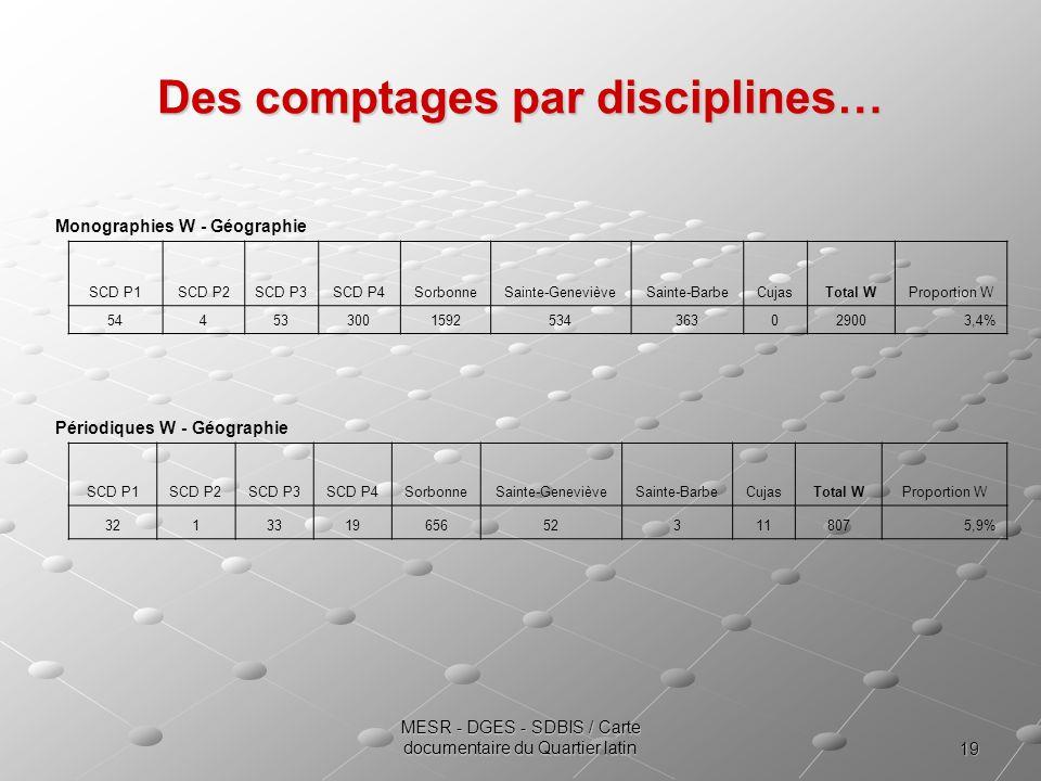 19 MESR - DGES - SDBIS / Carte documentaire du Quartier latin Des comptages par disciplines… Monographies W - Géographie SCD P1SCD P2SCD P3SCD P4Sorbo