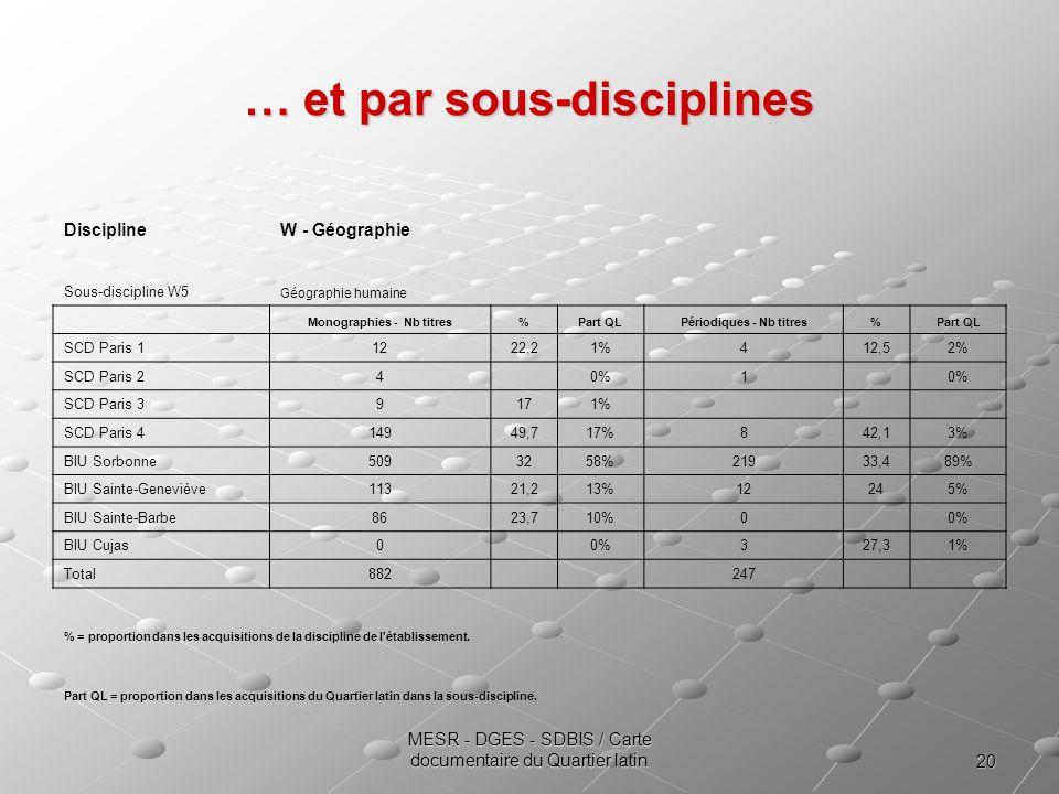 20 MESR - DGES - SDBIS / Carte documentaire du Quartier latin … et par sous-disciplines DisciplineW - Géographie Sous-discipline W5 Géographie humaine Monographies - Nb titres%Part QLPériodiques - Nb titres%Part QL SCD Paris 11222,21%412,52% SCD Paris 24 0%1 SCD Paris 39171% SCD Paris 414949,717%842,13% BIU Sorbonne5093258%21933,489% BIU Sainte-Geneviève11321,213%12245% BIU Sainte-Barbe8623,710%0 0% BIU Cujas0 0%327,31% Total882 247 % = proportion dans les acquisitions de la discipline de l établissement.