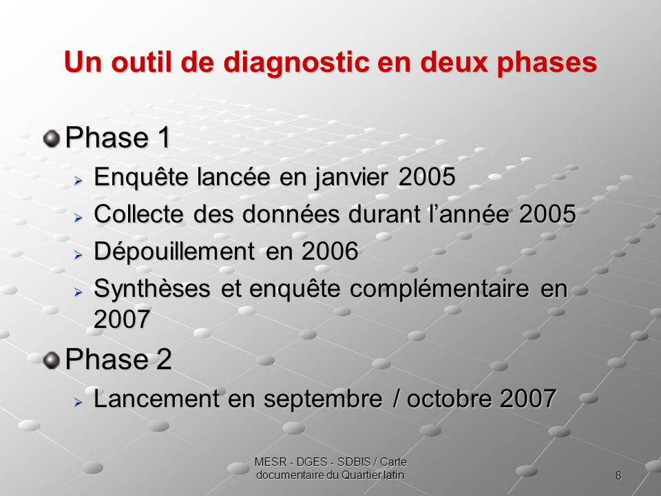 8 MESR - DGES - SDBIS / Carte documentaire du Quartier latin Un outil de diagnostic en deux phases Phase 1 Enquête lancée en janvier 2005 Enquête lancée en janvier 2005 Collecte des données durant lannée 2005 Collecte des données durant lannée 2005 Dépouillement en 2006 Dépouillement en 2006 Synthèses et enquête complémentaire en 2007 Synthèses et enquête complémentaire en 2007 Phase 2 Lancement en septembre / octobre 2007 Lancement en septembre / octobre 2007