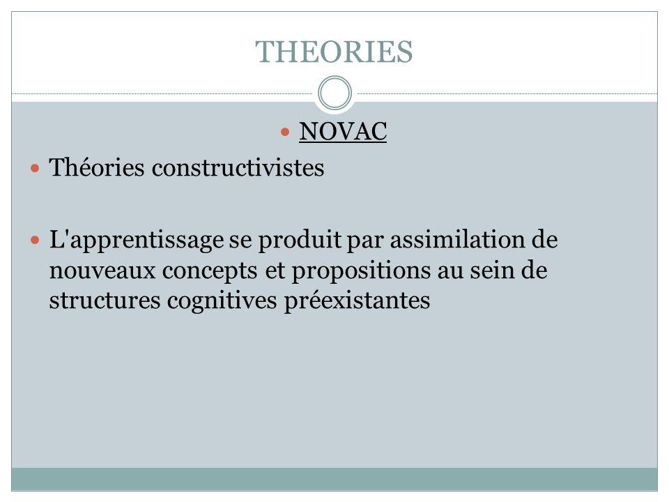 THEORIES NOVAC Théories constructivistes L'apprentissage se produit par assimilation de nouveaux concepts et propositions au sein de structures cognit