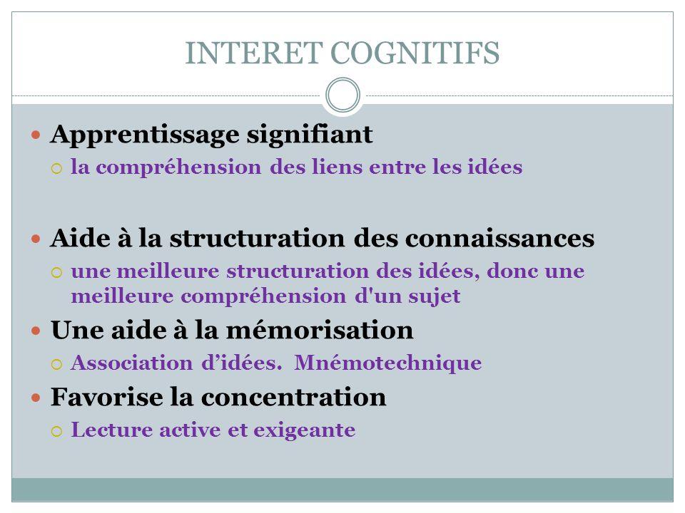 INTERET COGNITIFS Apprentissage signifiant la compréhension des liens entre les idées Aide à la structuration des connaissances une meilleure structur