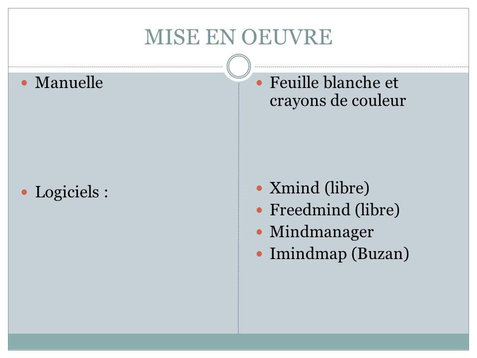 MISE EN OEUVRE Manuelle Logiciels : Feuille blanche et crayons de couleur Xmind (libre) Freedmind (libre) Mindmanager Imindmap (Buzan)