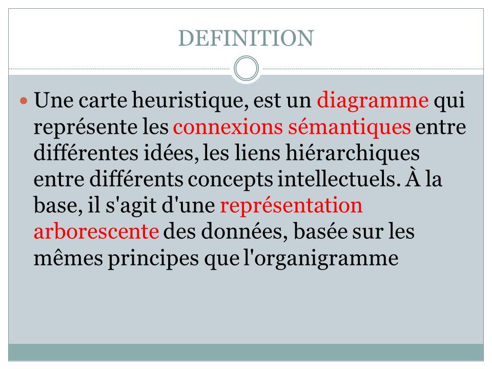 DEFINITION Une carte heuristique, est un diagramme qui représente les connexions sémantiques entre différentes idées, les liens hiérarchiques entre di