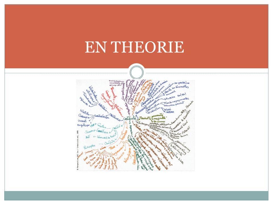 Matériel - Documents sur Louis XIV (différents selon les groupes.) - Feuille A3 avec au centre le thème central: la monarchie absolue et 3 sous thèmes: le Roi, le Royaume, Les critiques, - Crayons feutres,