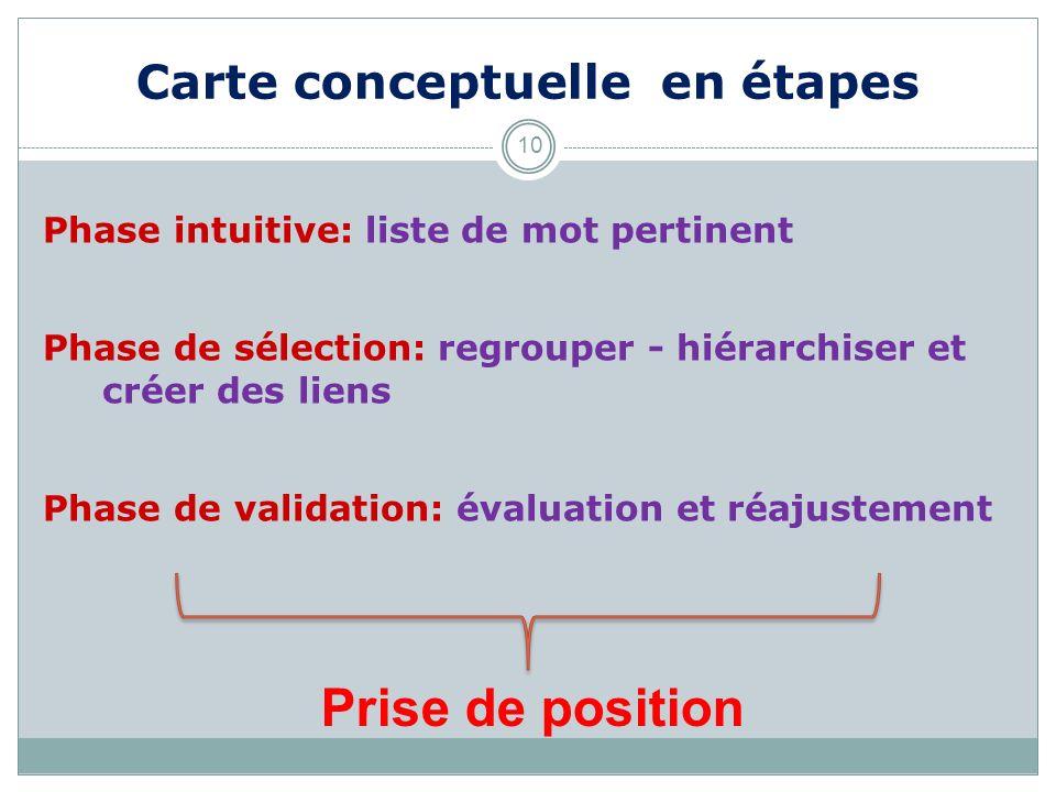 Carte conceptuelle en étapes 10 Phase intuitive: liste de mot pertinent Phase de sélection: regrouper - hiérarchiser et créer des liens Phase de valid