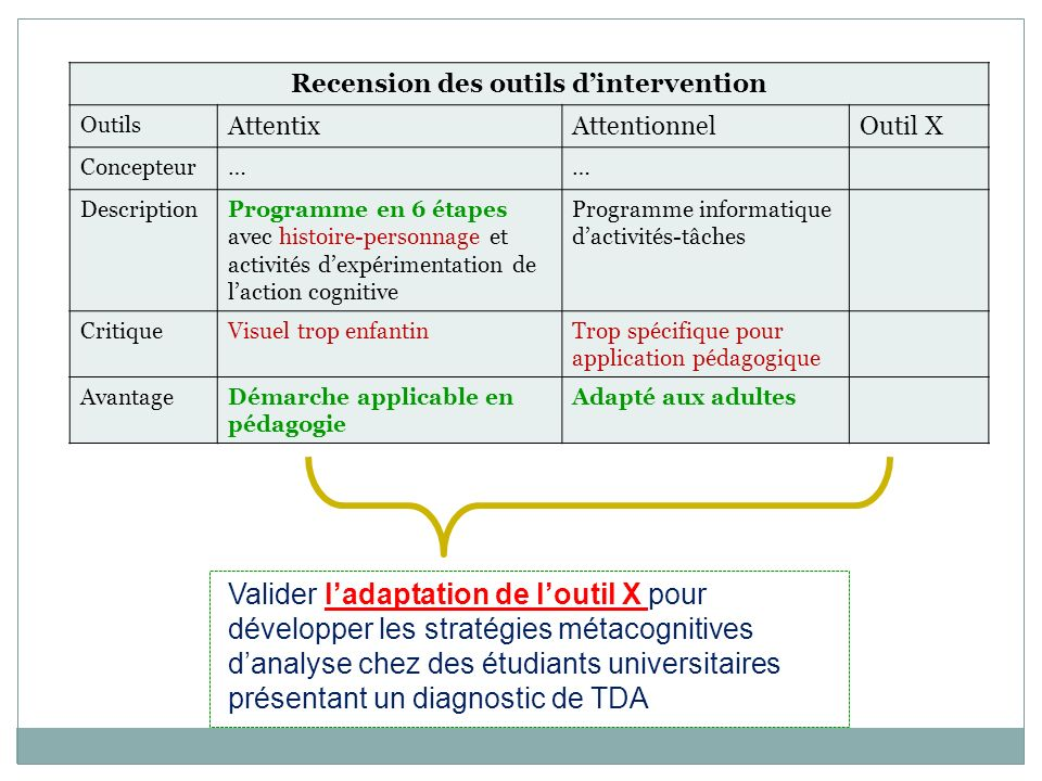 Valider ladaptation de loutil X pour développer les stratégies métacognitives danalyse chez des étudiants universitaires présentant un diagnostic de T