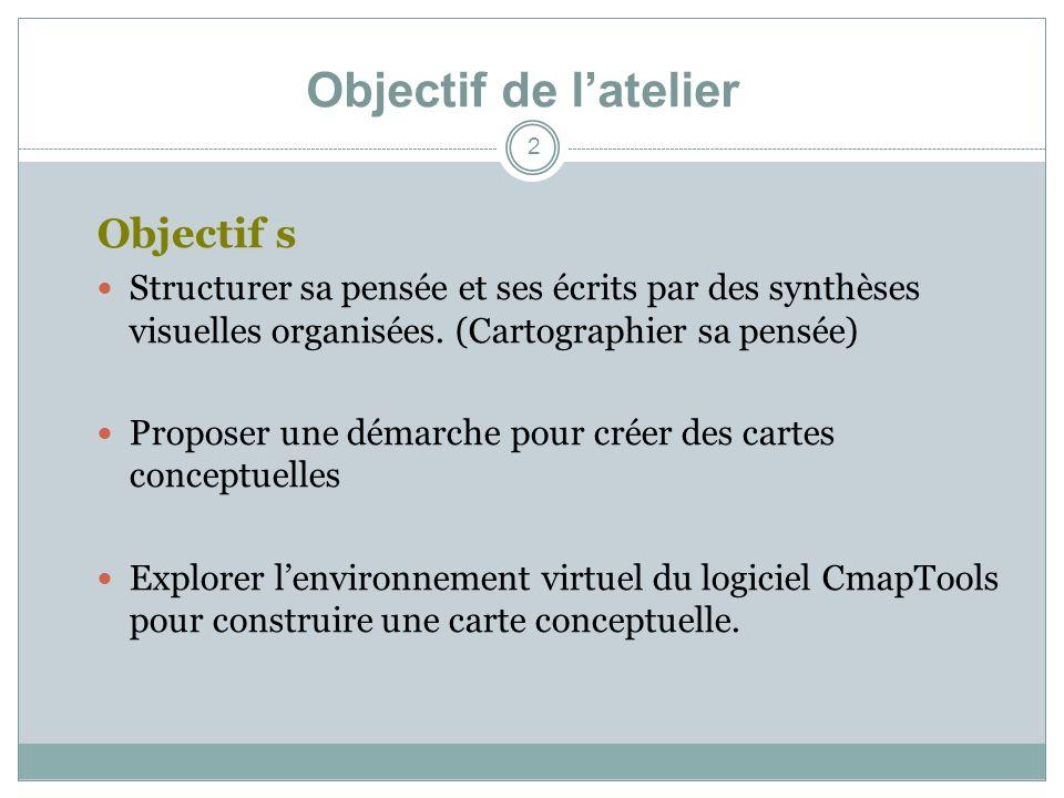 Objectif de latelier 2 Objectif s Structurer sa pensée et ses écrits par des synthèses visuelles organisées. (Cartographier sa pensée) Proposer une dé