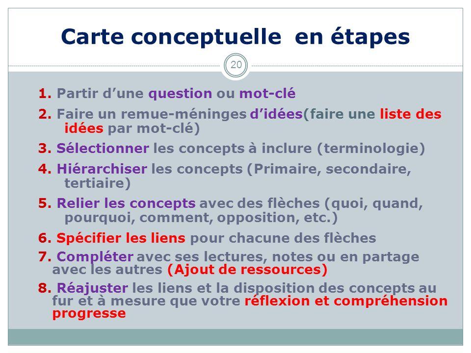 Carte conceptuelle en étapes 20 1. Partir dune question ou mot-clé 2. Faire un remue-méninges didées(faire une liste des idées par mot-clé) 3. Sélecti