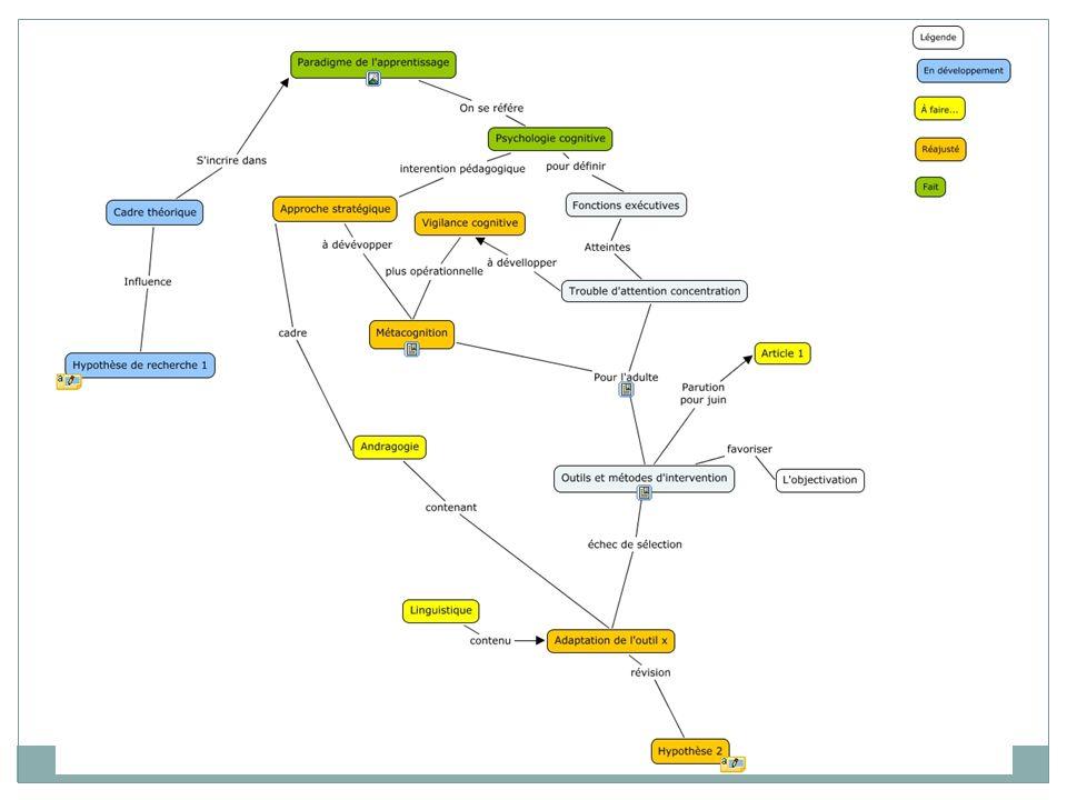La carte informatisée Pour diverses raisons, lUniversité de Montréal a sélectionné le logiciel cmaptools mais il en existe bien dautres.