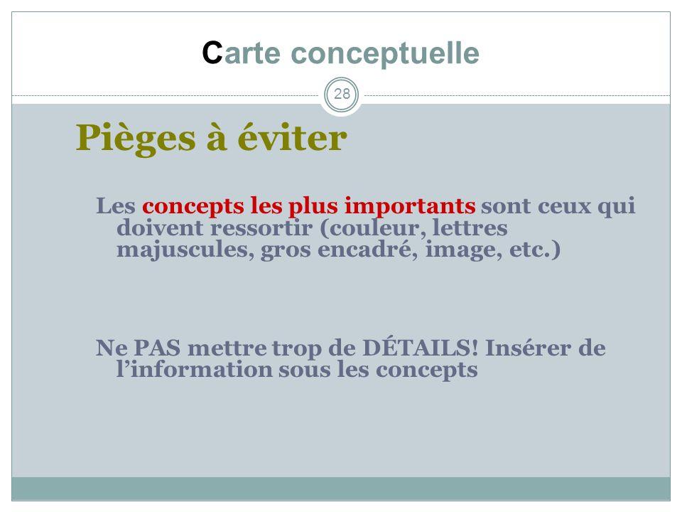 Carte conceptuelle 28 Pièges à éviter Les concepts les plus importants sont ceux qui doivent ressortir (couleur, lettres majuscules, gros encadré, ima
