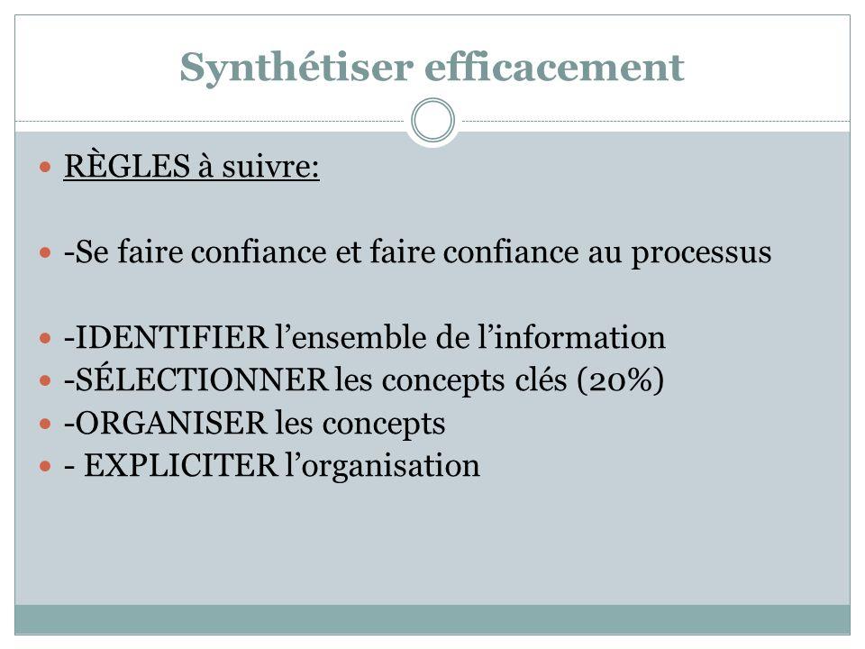 Synthétiser efficacement TypeExplicatifExemple Diagramme de Venn Opposition ou comparaison.