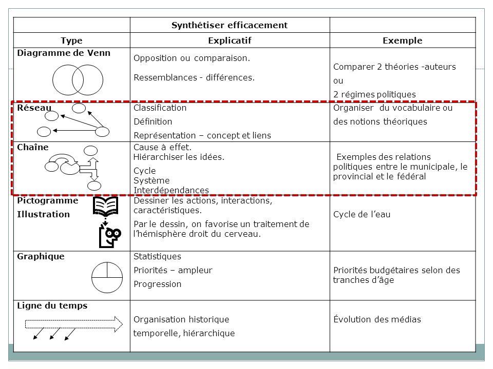 Synthétiser efficacement TypeExplicatifExemple Diagramme de Venn Opposition ou comparaison. Ressemblances - différences. Comparer 2 théories -auteurs
