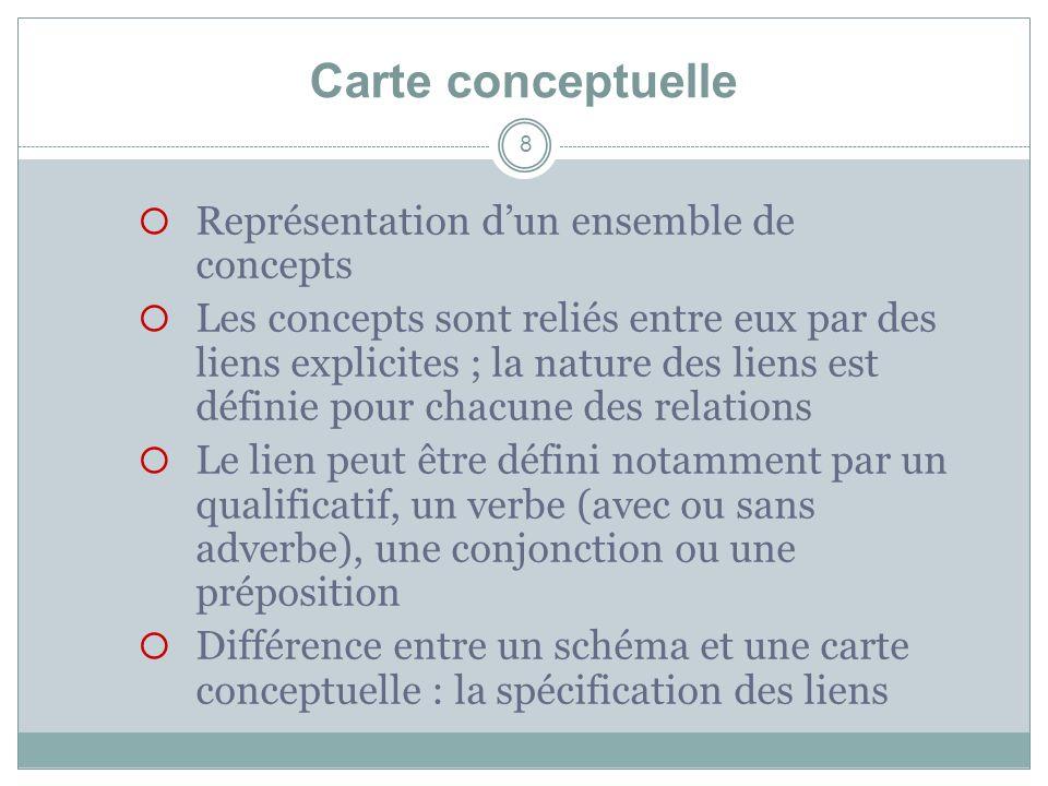 Carte conceptuelle 8 Représentation dun ensemble de concepts Les concepts sont reliés entre eux par des liens explicites ; la nature des liens est déf
