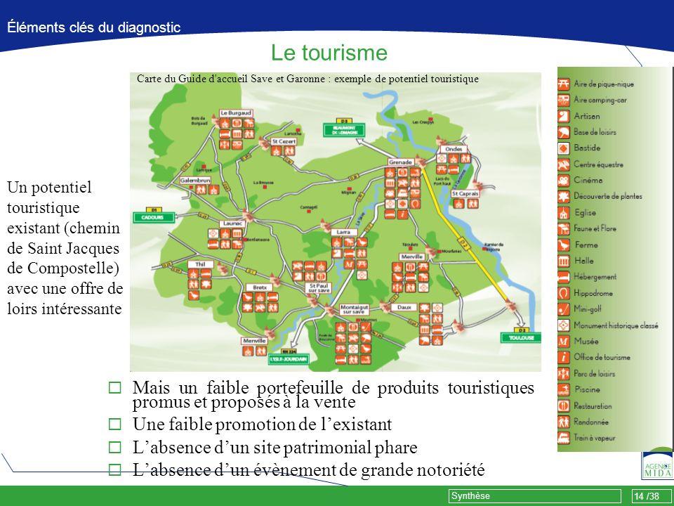 14 /38 Synthèse Éléments clés du diagnostic Le tourisme Mais un faible portefeuille de produits touristiques promus et proposés à la vente Une faible