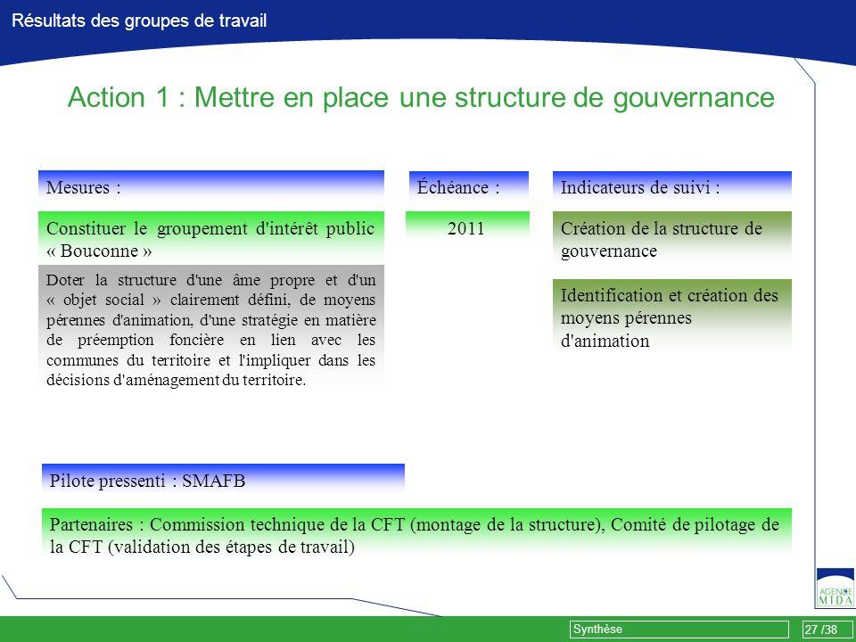 27 /38 Synthèse Résultats des groupes de travail Action 1 : Mettre en place une structure de gouvernance Mesures : Constituer le groupement d'intérêt