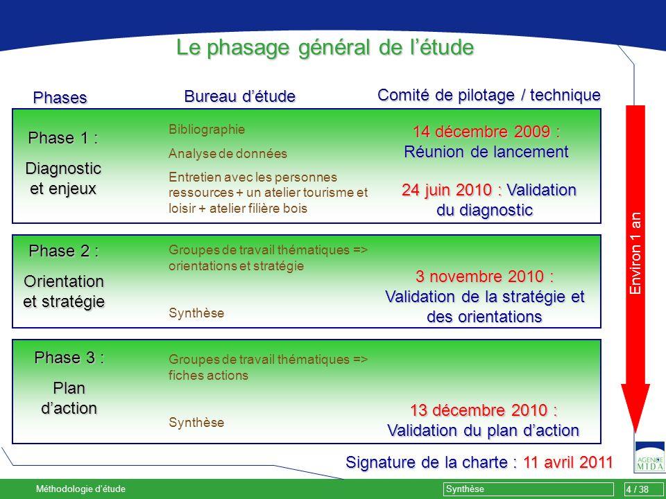 4 / 38 Synthèse 14 décembre 2009 : Réunion de lancement 24 juin 2010 : Validation du diagnostic 24 juin 2010 : Validation du diagnostic 13 décembre 20