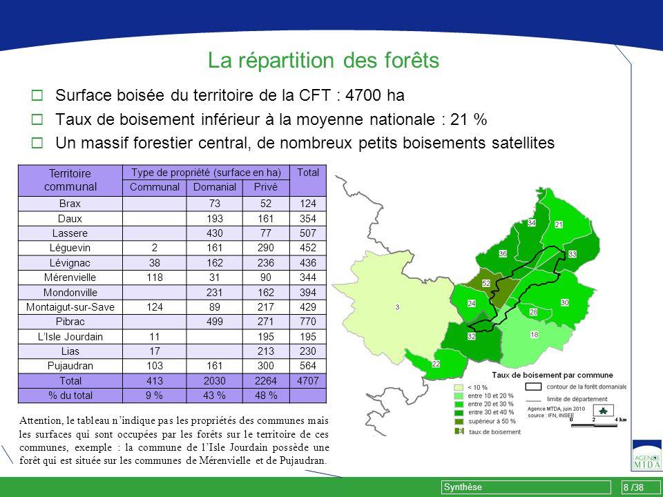 8 /38 Synthèse Éléments clés du diagnostic Surface boisée du territoire de la CFT : 4700 ha Taux de boisement inférieur à la moyenne nationale : 21 %