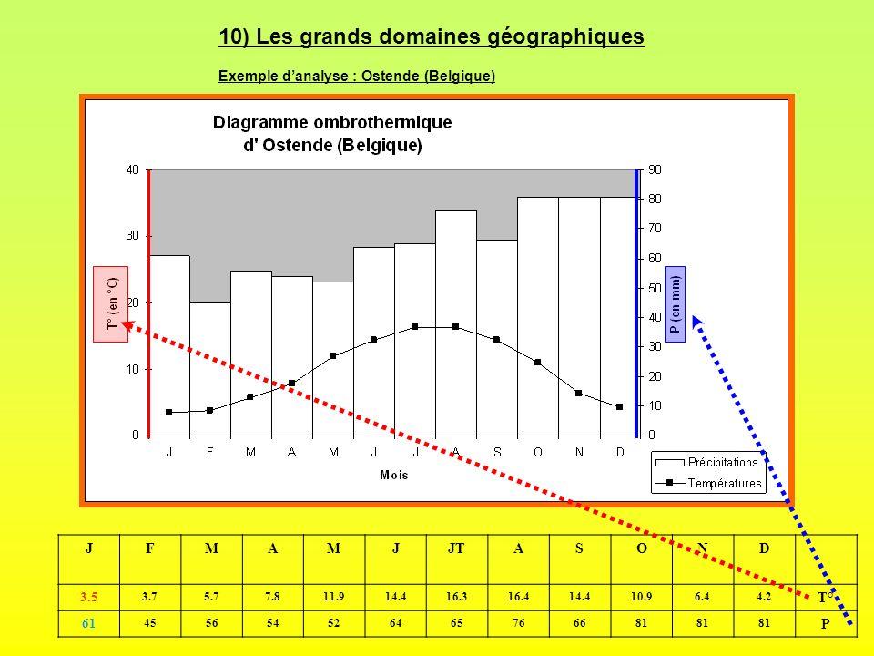 10) Les grands domaines géographiques Exemple danalyse : Ostende (Belgique) JFMAMJJTASOND 3.5 3.75.77.811.914.416.316.414.410.96.44.2 T° 61 4556545264