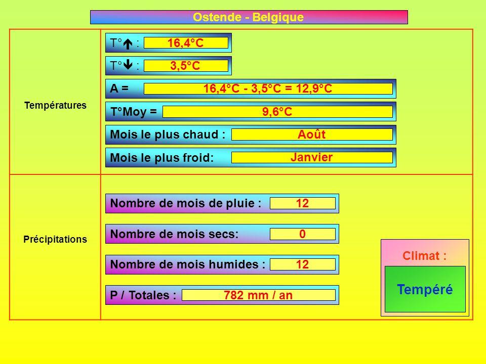 Températures Précipitations T° : A = T°Moy = Mois le plus chaud : Mois le plus froid: Nombre de mois de pluie : Nombre de mois secs: Nombre de mois hu