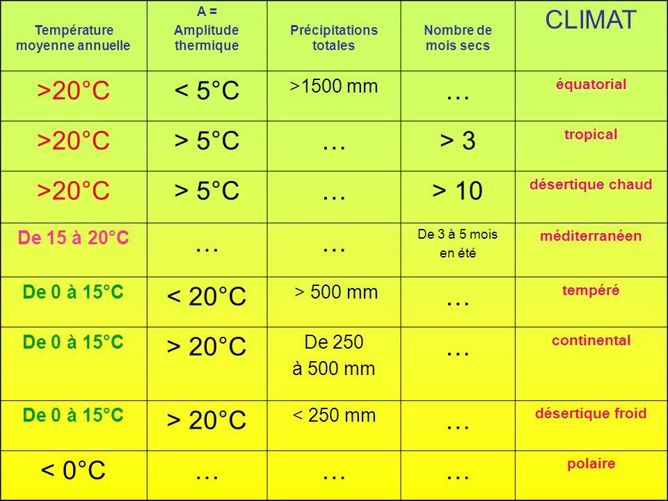 Température moyenne annuelle A = Amplitude thermique Précipitations totales Nombre de mois secs CLIMAT >20°C< 5°C >1500 mm … équatorial >20°C> 5°C…> 3
