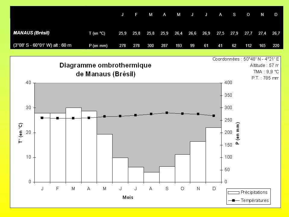 JFMAMJJASOND MANAUS (Brésil) T (en °C)25,925,8 25,926,426,626,927,527,927,727,426,7 (3°08' S - 60°01' W) alt : 60 m P (en mm)278 300287193996141621121