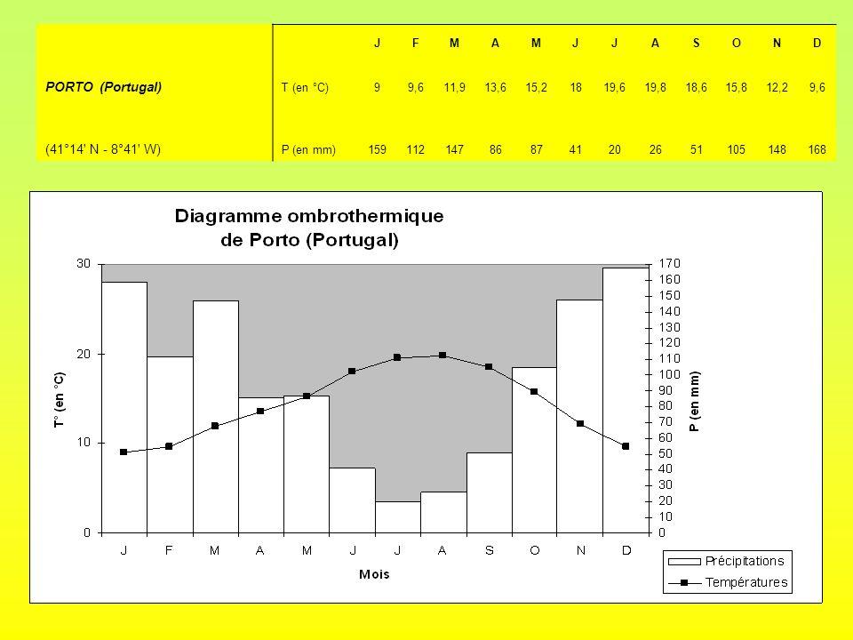JFMAMJJASOND PORTO (Portugal) T (en °C)99,611,913,615,21819,619,818,615,812,29,6 (41°14' N - 8°41' W) P (en mm)159112147868741202651105148168