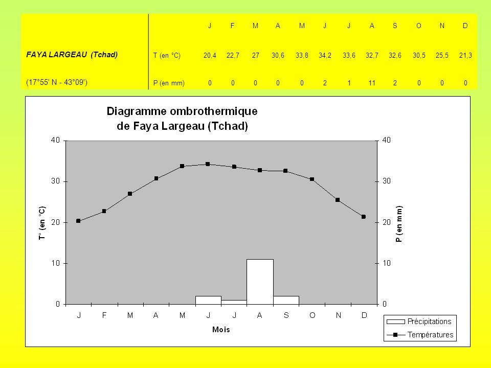 JFMAMJJASOND FAYA LARGEAU (Tchad) T (en °C)20,422,72730,633,834,233,632,732,630,525,521,3 (17°55' N - 43°09') P (en mm)0000021112000
