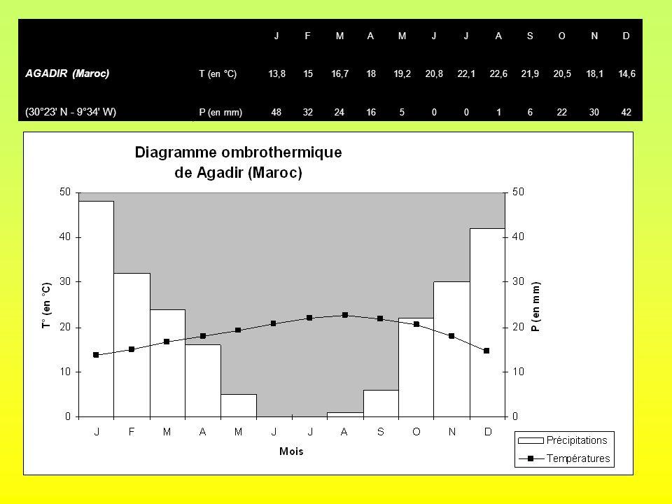 JFMAMJJASOND AGADIR (Maroc) T (en °C)13,81516,71819,220,822,122,621,920,518,114,6 (30°23' N - 9°34' W) P (en mm)4832241650016223042
