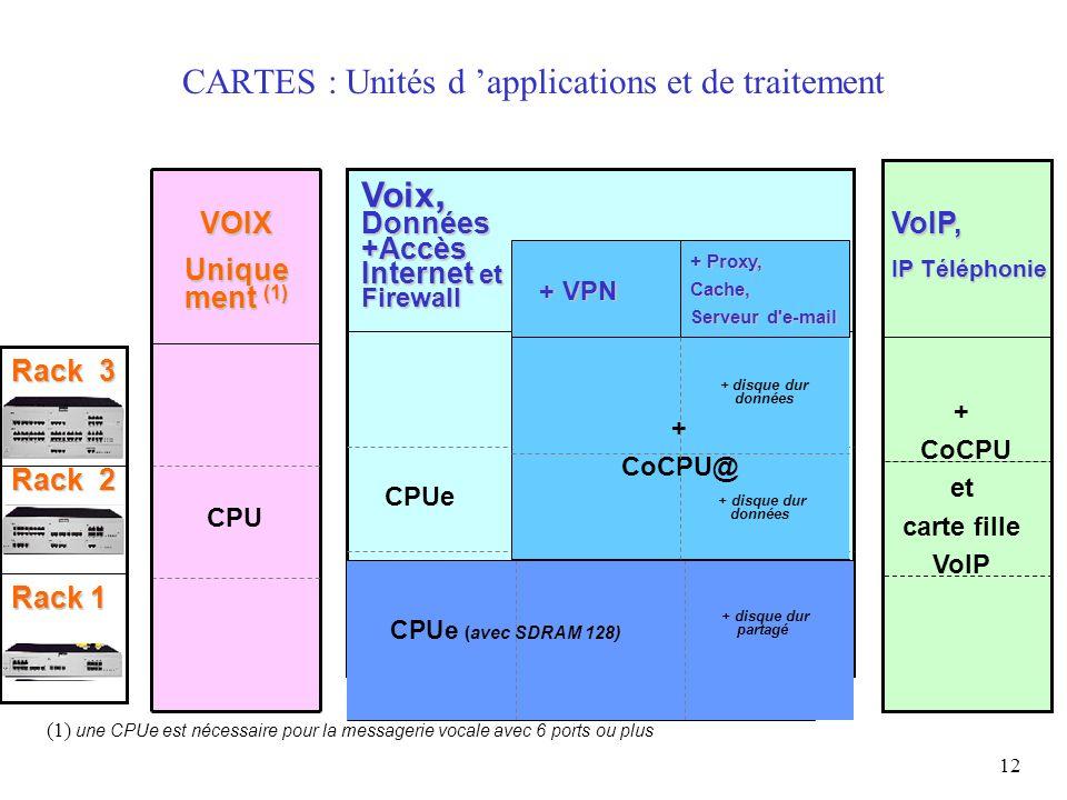 12 CARTES : Unités d applications et de traitement CPUe Voix, Données +Accès Internet et Firewall VOIX Unique ment (1) CPU (1) une CPUe est nécessaire