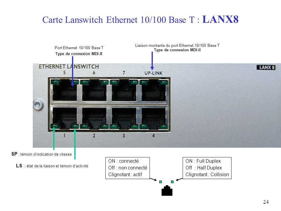 24 Carte Lanswitch Ethernet 10/100 Base T : LANX8 ON : Full Duplex Off : Half Duplex Clignotant : Collision LS : état de la liaison et témoin d'activi