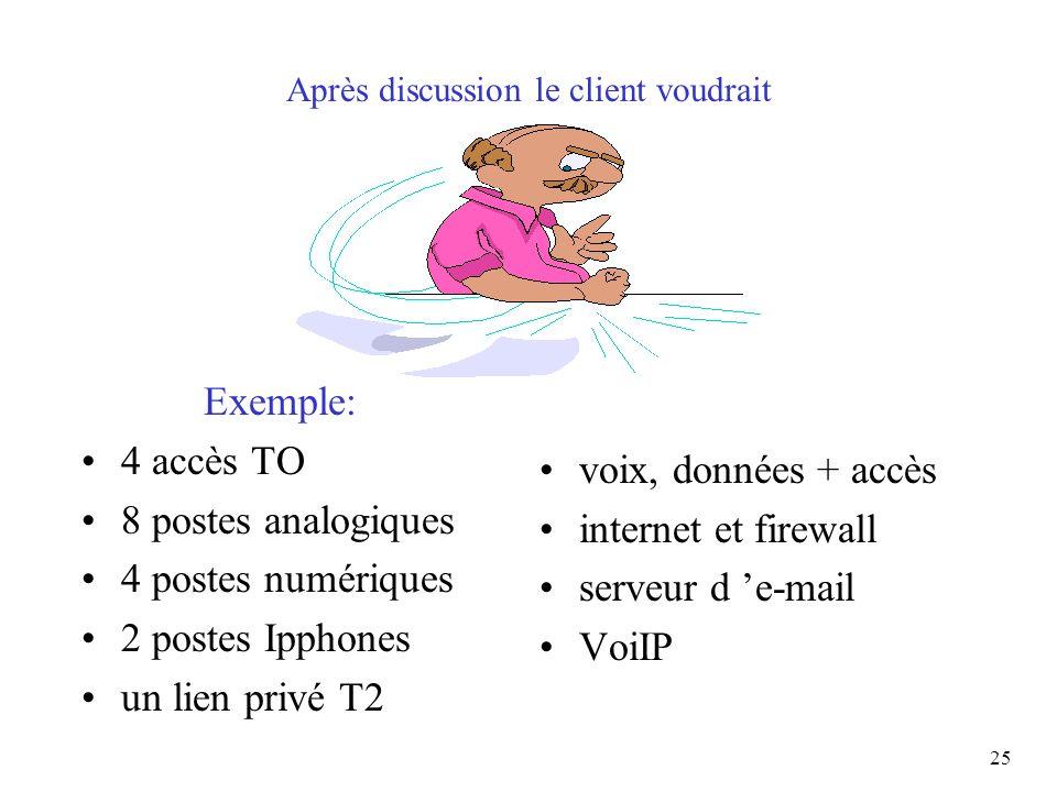 25 Après discussion le client voudrait Exemple: 4 accès TO 8 postes analogiques 4 postes numériques 2 postes Ipphones un lien privé T2 voix, données +